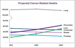projected-cancer-related-deaths-2014