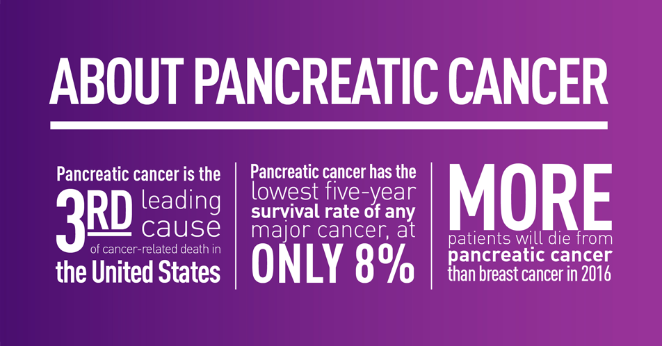 About Pancreatic Cancer