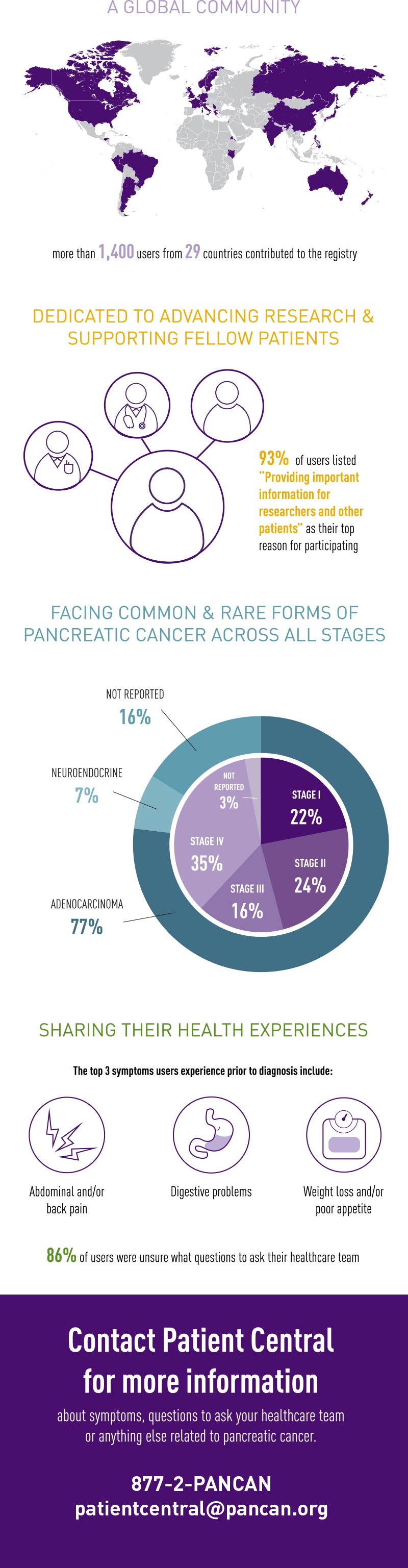 Infographic of pancreatic cancer patient data insights from PanCAN's Patient Registry